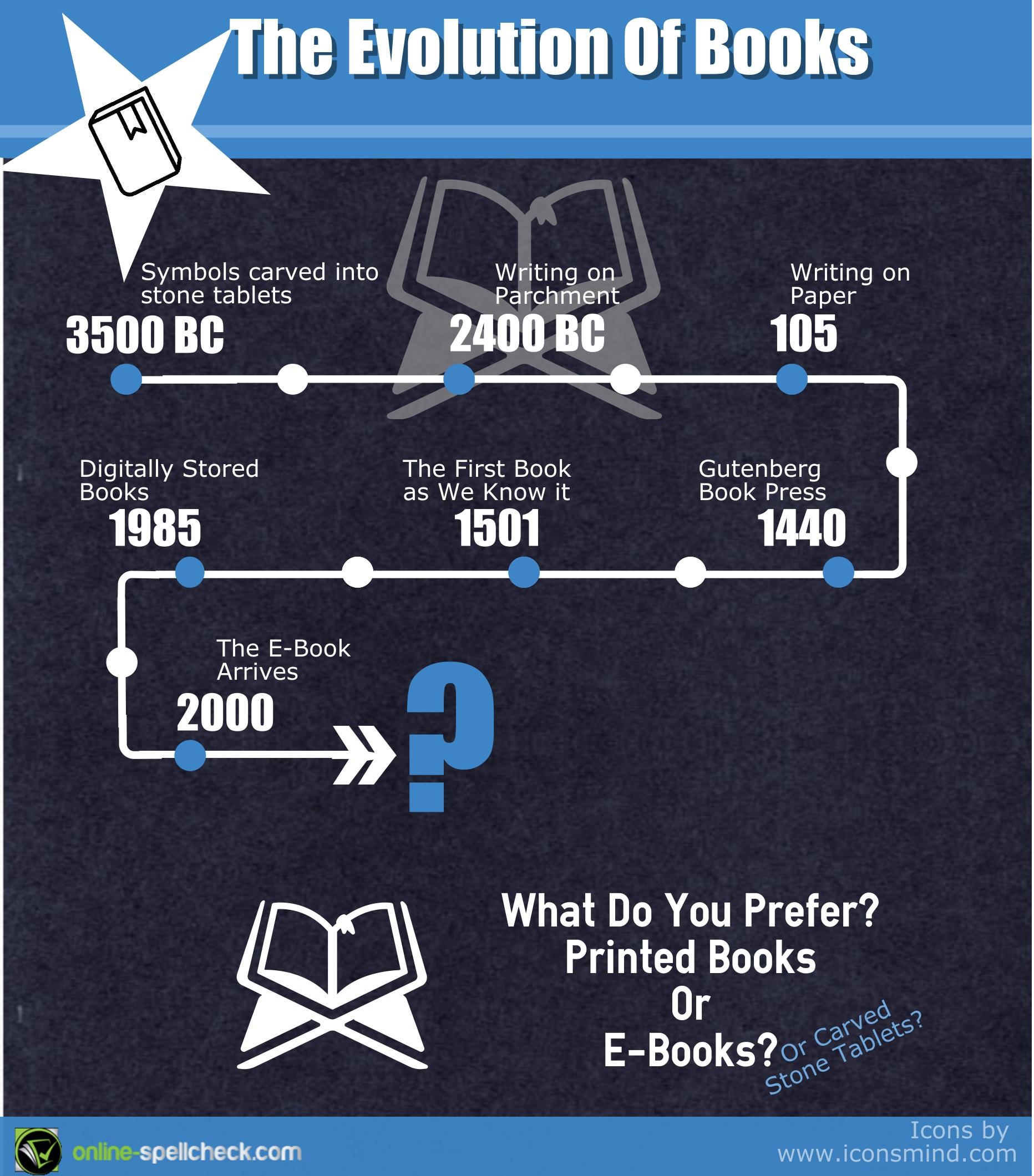 The Evolution Of Books Infographic Online Spellcheck Blog