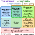 The Difference Between Homonyms, Homophones And Homographs