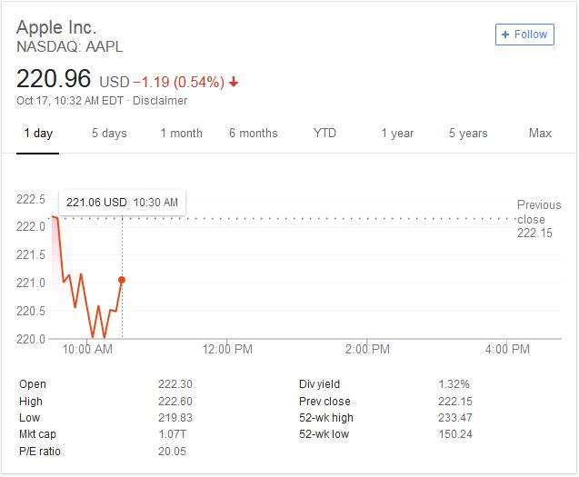 NASDAQ. Apple inc.